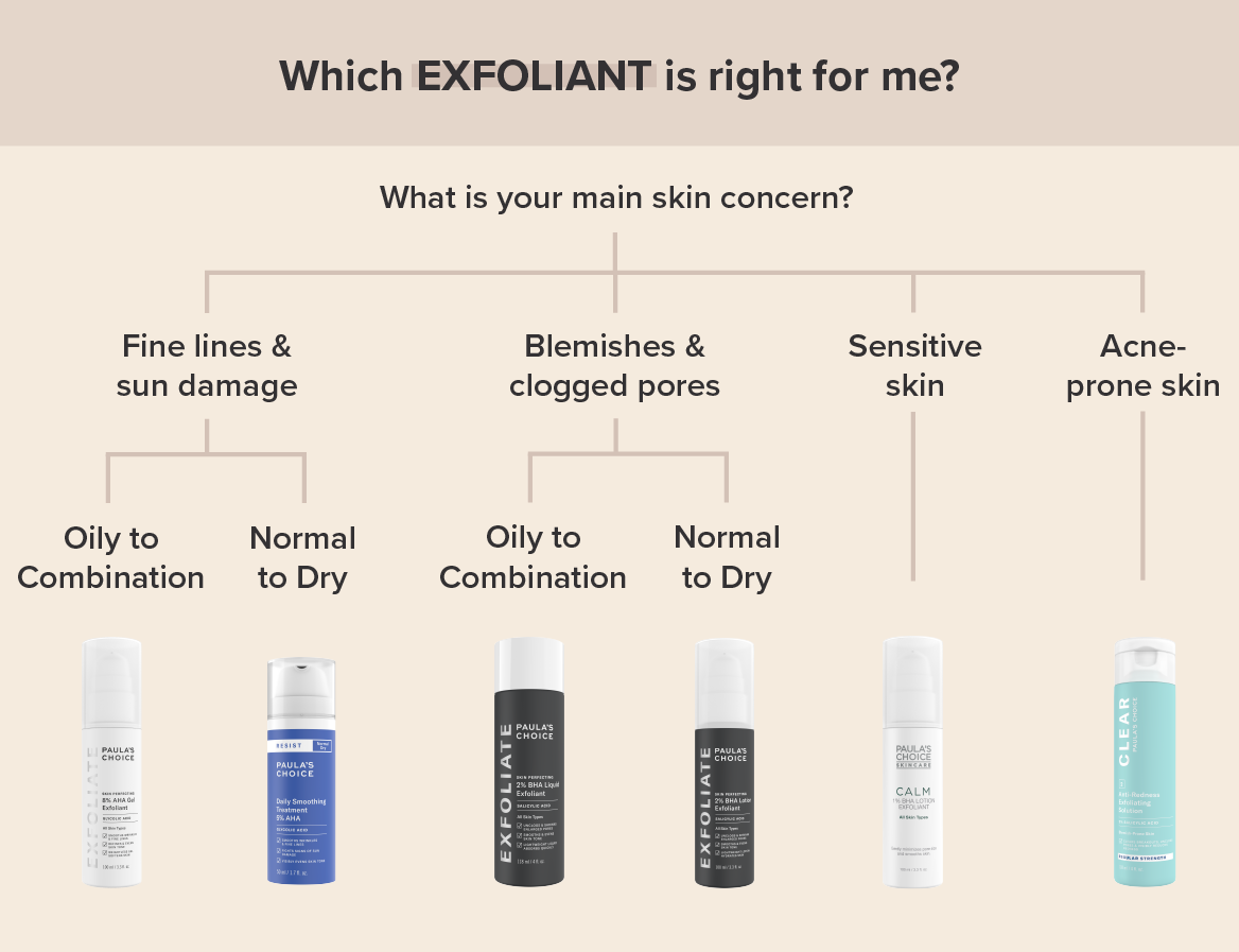 Paula's Choice AHA and BHA exfoliants for different skin concerns.